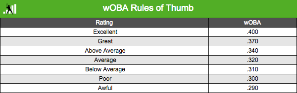 wOBA rules of thumb fg